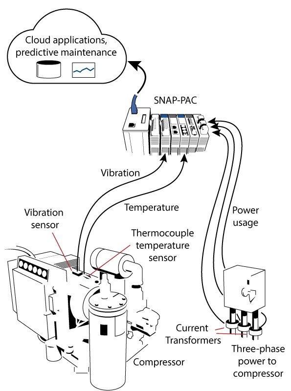 Compressor data sent to the cloud for predictive maintenance