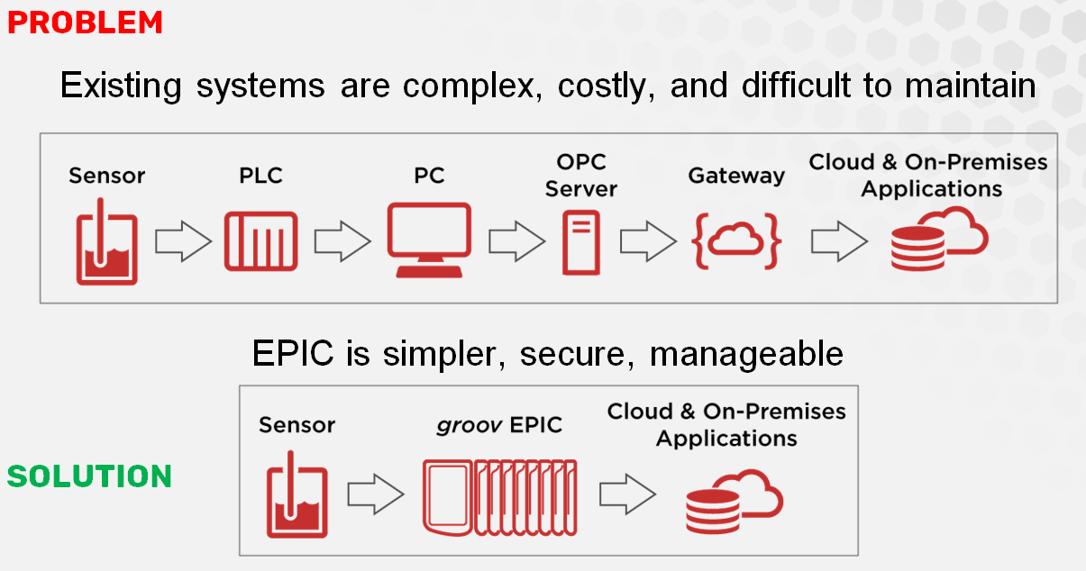 groov EPIC flattens system architecture