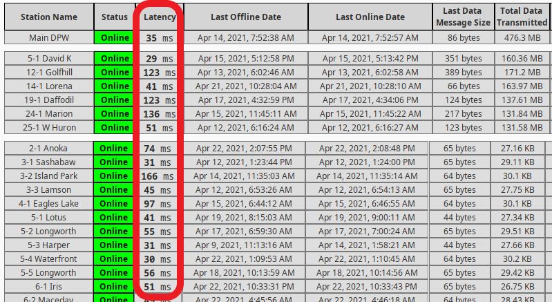 MQTT Communication Status Page