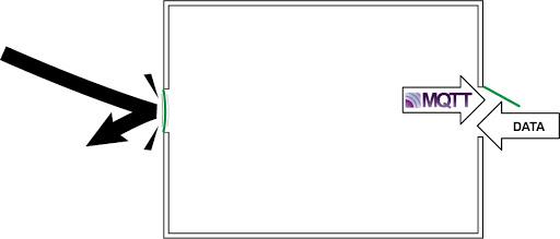 MQTT data flow