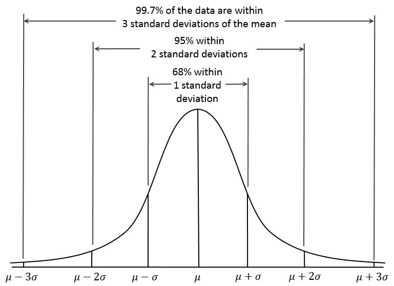 Normal data distribution (generalized)
