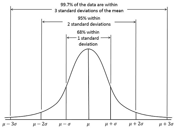 Normal data distribution (generalized)