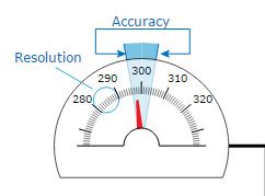 Accuracy and Resolution demo