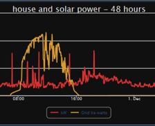 Analog totalizing - solar power production