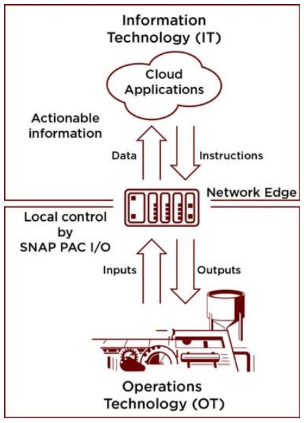 Opto 22 SNAP PAC System connects real-world devices to IIoT cloud applications like IBM Bluemix