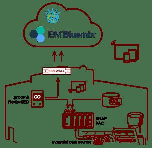 Opto 22 is an IBM Watson IoT partner