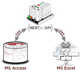Share data from an Opto 22 SNAP PAC controller with Access databases and Excel spreadsheets