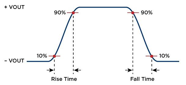 Rise and fall time (RS-485 serial line)
