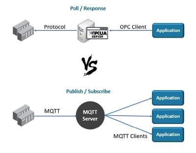 White-Paper_IIoT-Protocols-Comparing-OPC-UA-to-MQTT