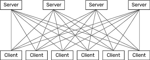Request-response communication model with multiple servers and clients