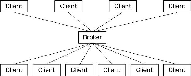Pub-sub communications model with multiple clients and one broker