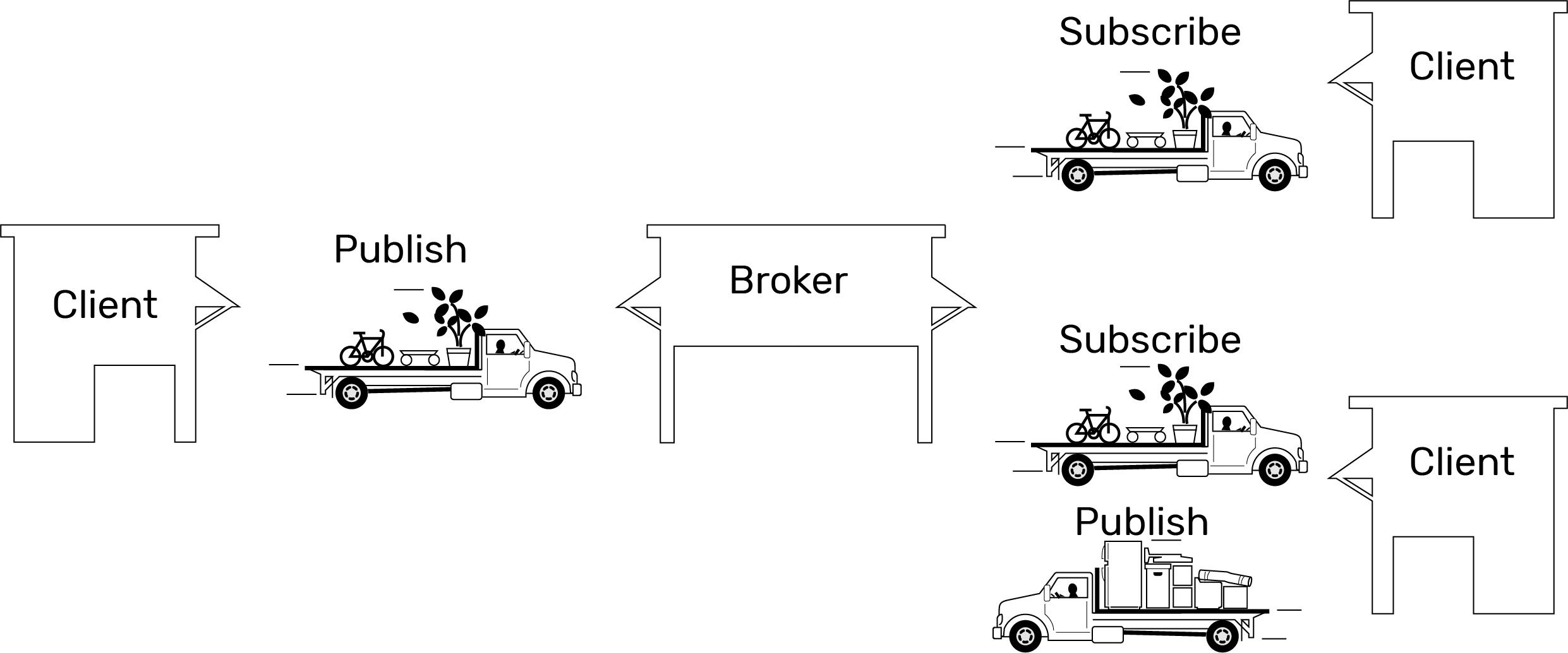 MQTT clients and broker illustration