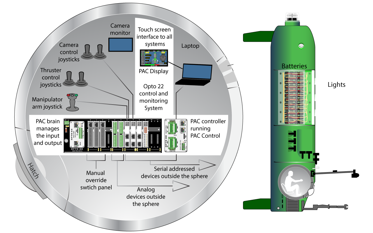 Deepsea Challenger and its monitoring & control systems