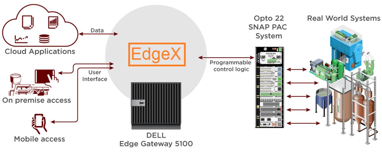 EdgeX architecture