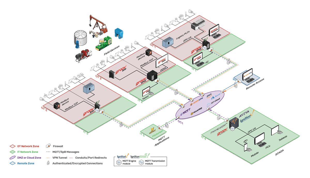 IIoT System Architecture