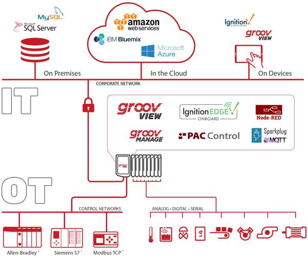 Open protocols for data transfers