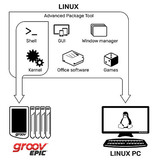 Linux model