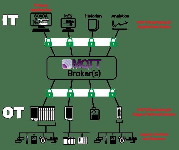 MQTT system