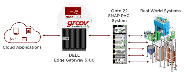 IoT applications using Dell Edge Gateway and Opto 22 groov Server for Windows