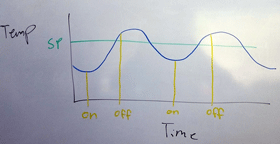 PID oscillation illustration