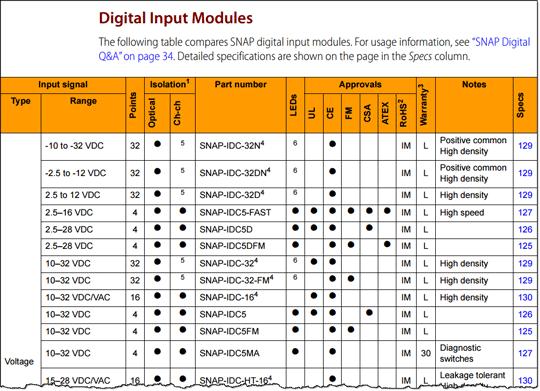 SNAP Digital Inputs comparison table