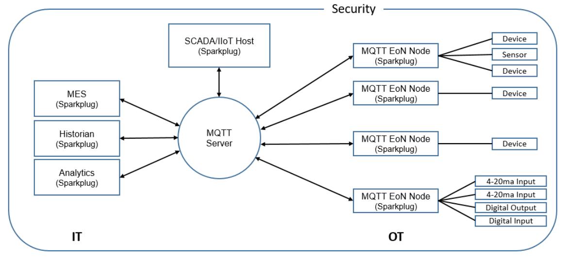 MQTT/Sparkplug B infrastructure components