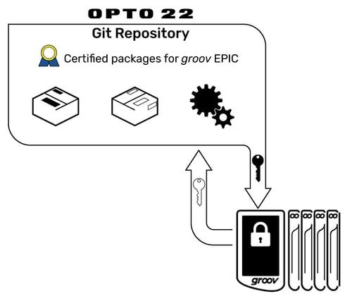 ssh Opto 22 git repository