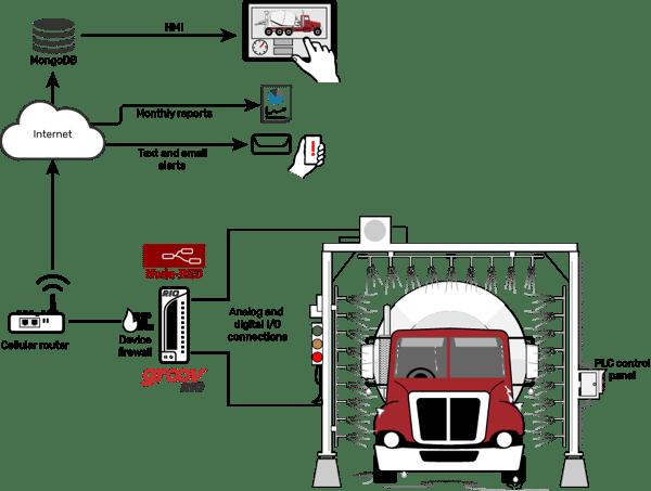 truckwash_equipservice (1)