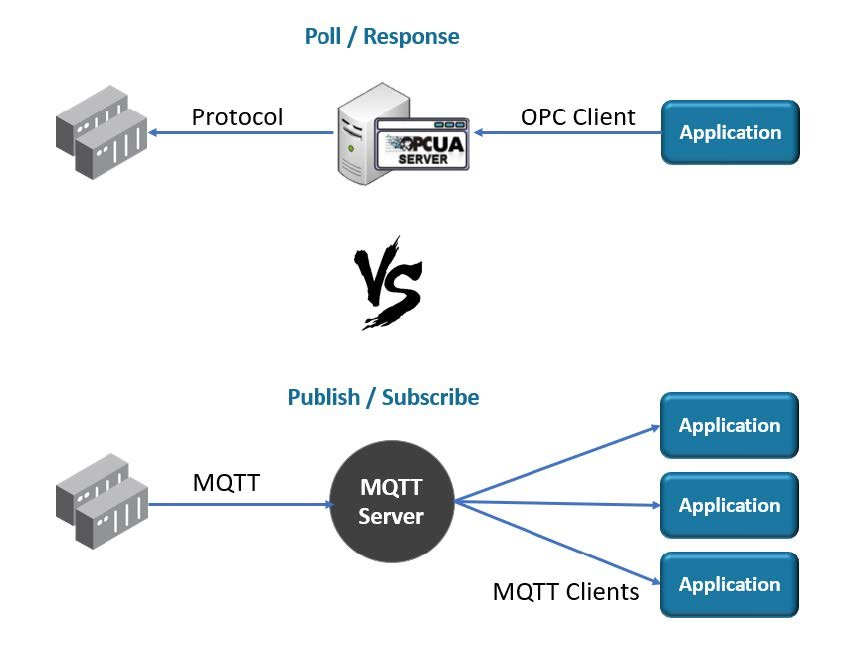 Comparing OPC UA with MQTT