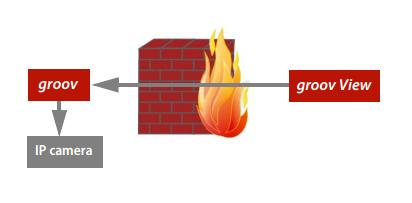 groov_video_gadget_proxy